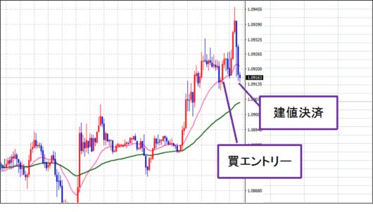 eur-chart