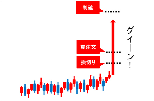 gain-chart