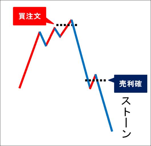 down-chart