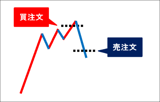 sell-chart