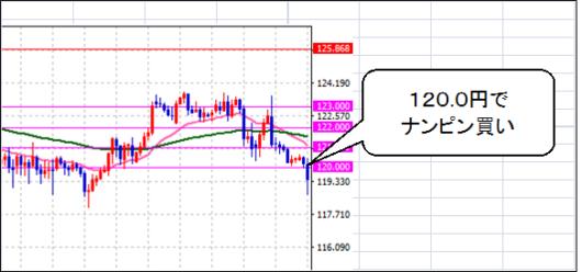 usd-5-chart